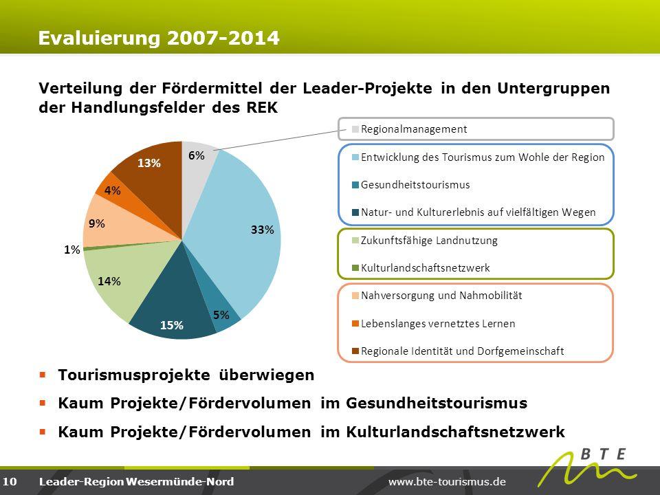 www.bte-tourismus.deLeader-Region Wesermünde-Nord Verteilung der Fördermittel der Leader-Projekte in den Untergruppen der Handlungsfelder des REK  To