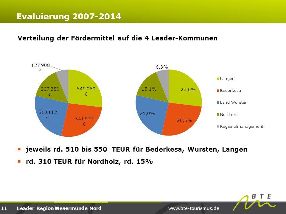 www.bte-tourismus.deLeader-Region Wesermünde-Nord Verteilung der Fördermittel auf die 4 Leader-Kommunen  jeweils rd. 510 bis 550 TEUR für Bederkesa,