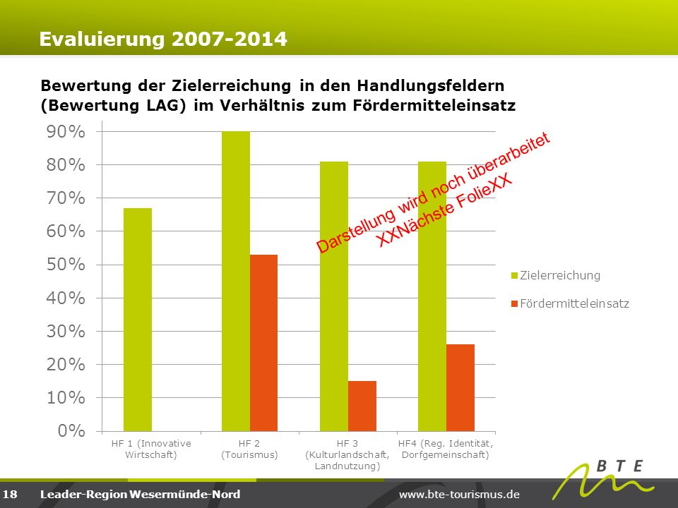 www.bte-tourismus.deLeader-Region Wesermünde-Nord Evaluierung 2007-2014 18 Darstellung wird noch überarbeitet XXNächste FolieXX Bewertung der Zielerre