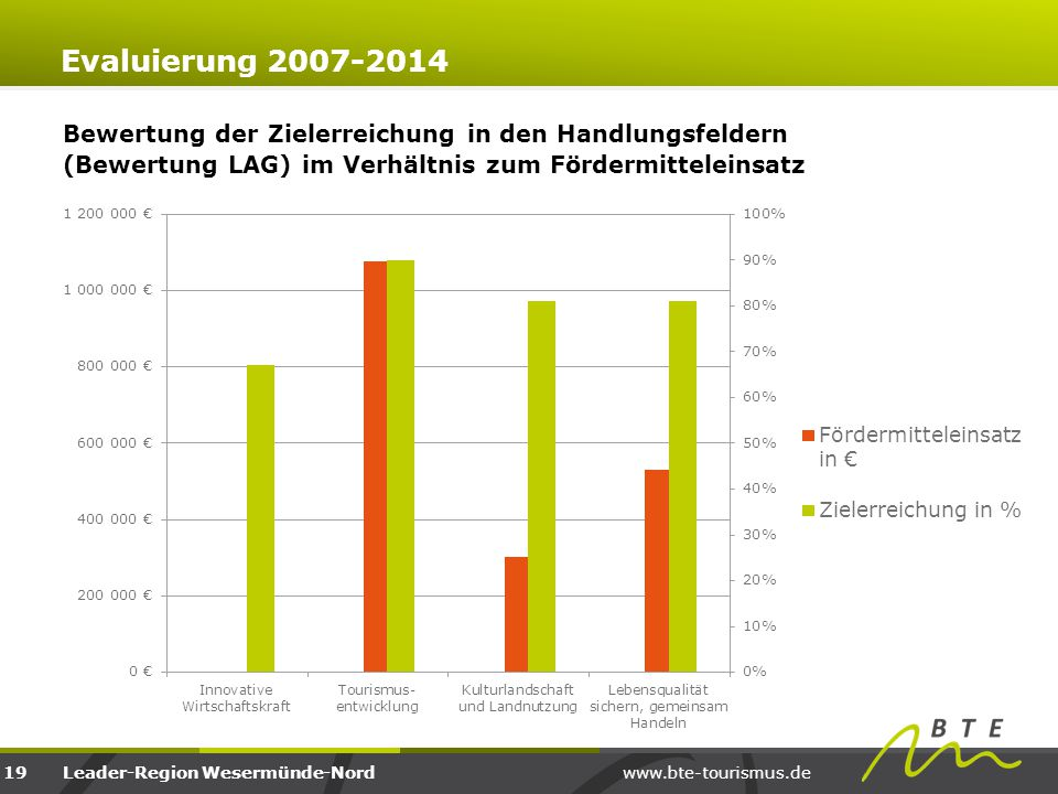 www.bte-tourismus.deLeader-Region Wesermünde-Nord Evaluierung 2007-2014 19 Bewertung der Zielerreichung in den Handlungsfeldern (Bewertung LAG) im Ver
