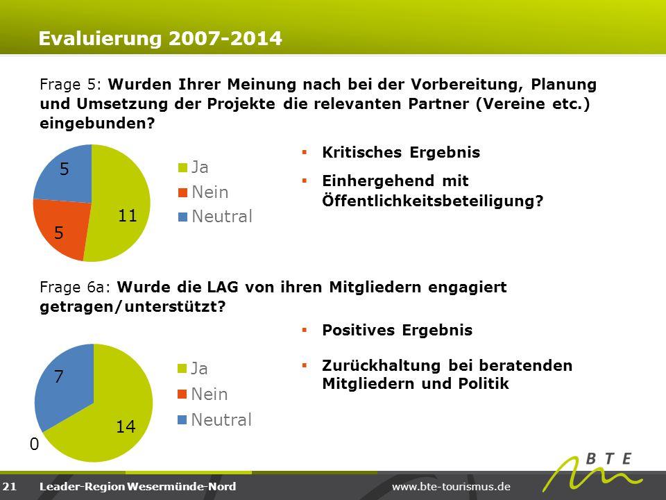 www.bte-tourismus.deLeader-Region Wesermünde-Nord Frage 5: Wurden Ihrer Meinung nach bei der Vorbereitung, Planung und Umsetzung der Projekte die rele