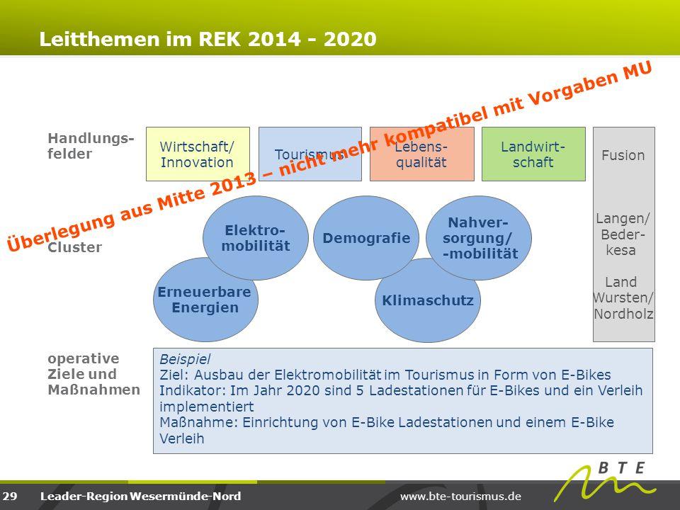 www.bte-tourismus.deLeader-Region Wesermünde-Nord Landwirt- schaft Beispiel Ziel: Ausbau der Elektromobilität im Tourismus in Form von E-Bikes Indikat