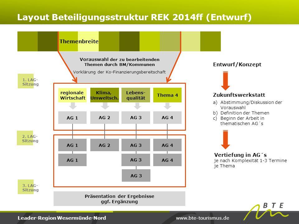 www.bte-tourismus.deLeader-Region Wesermünde-Nord Präsentation der Ergebnisse ggf. Ergänzung regionale Wirtschaft Klima, Umweltsch. Lebens- qualität T