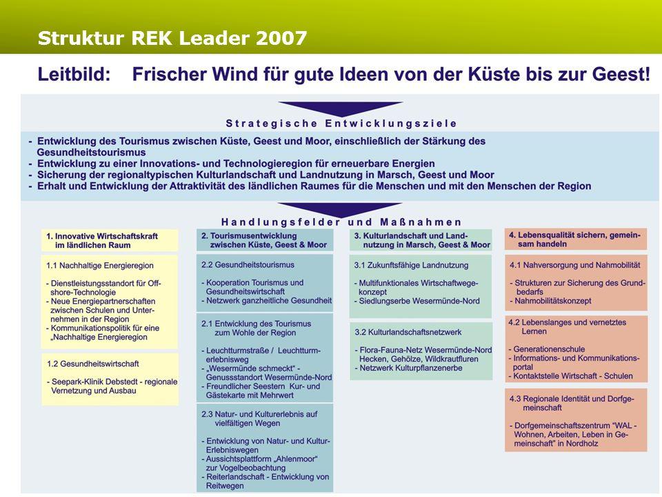 www.bte-tourismus.deLeader-Region Wesermünde-Nord Evaluierung 2007-2014 7 Nr.