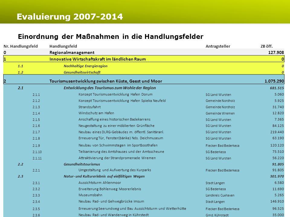 www.bte-tourismus.deLeader-Region Wesermünde-Nord Evaluierung 2007-2014 18 Darstellung wird noch überarbeitet XXNächste FolieXX Bewertung der Zielerreichung in den Handlungsfeldern (Bewertung LAG) im Verhältnis zum Fördermitteleinsatz