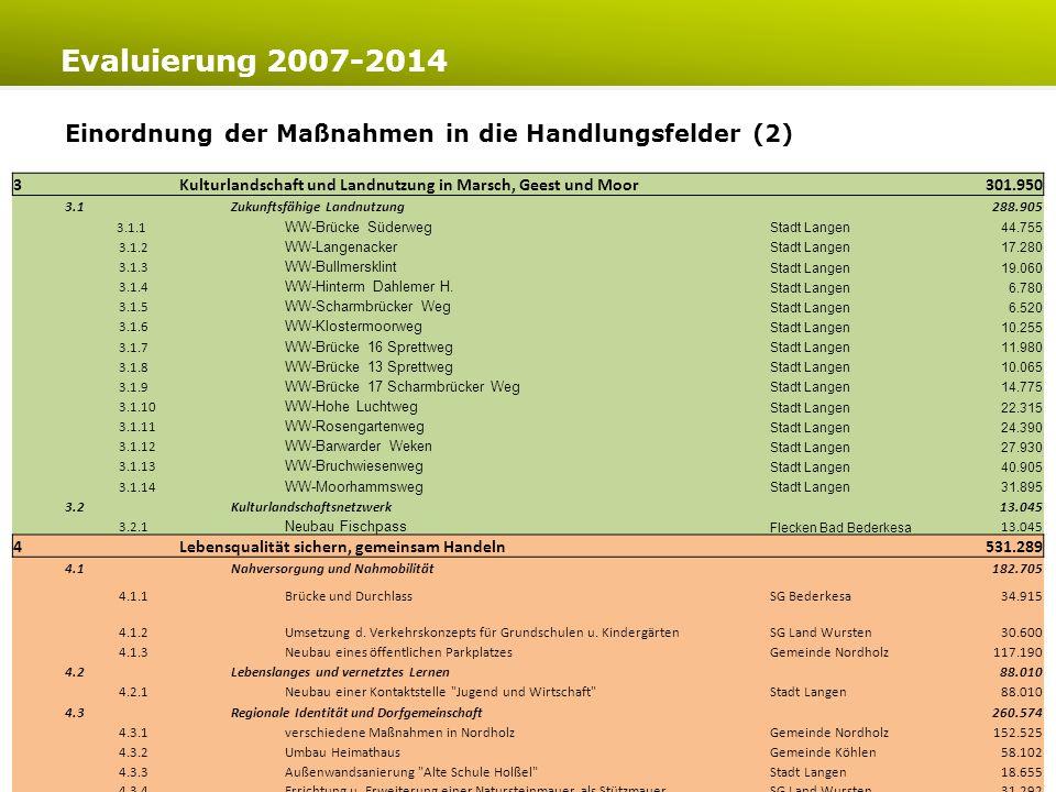 www.bte-tourismus.deLeader-Region Wesermünde-Nord Evaluierung 2007-2014 19 Bewertung der Zielerreichung in den Handlungsfeldern (Bewertung LAG) im Verhältnis zum Fördermitteleinsatz