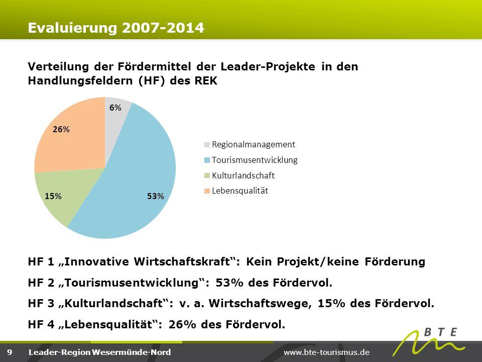 www.bte-tourismus.deLeader-Region Wesermünde-Nord Frage 4a: Ist die interessierte Öffentlichkeit Ihrer Meinung nach im LEADER-Prozess angemessen beteiligt worden.