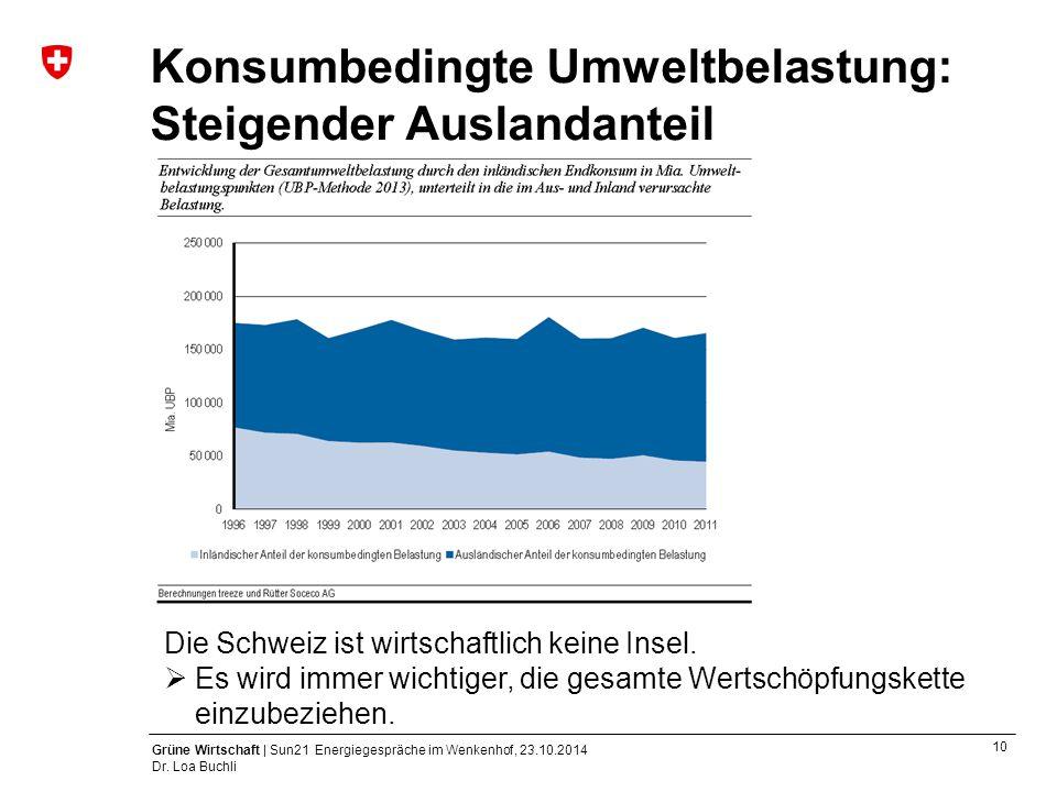 10 Grüne Wirtschaft | Sun21 Energiegespräche im Wenkenhof, 23.10.2014 Dr. Loa Buchli Konsumbedingte Umweltbelastung: Steigender Auslandanteil Die Schw