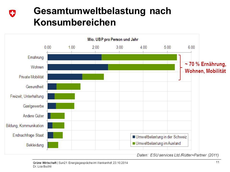 11 Grüne Wirtschaft | Sun21 Energiegespräche im Wenkenhof, 23.10.2014 Dr. Loa Buchli Gesamtumweltbelastung nach Konsumbereichen ~ 70 % Ernährung, Wohn