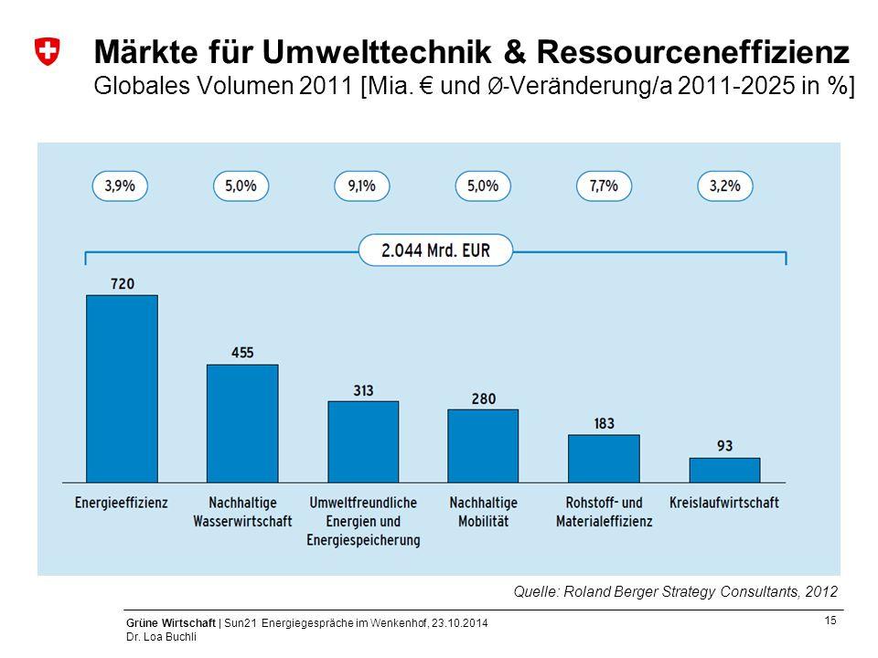 15 Grüne Wirtschaft | Sun21 Energiegespräche im Wenkenhof, 23.10.2014 Dr. Loa Buchli Märkte für Umwelttechnik & Ressourceneffizienz Globales Volumen 2
