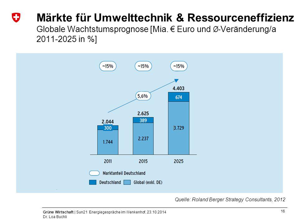 16 Grüne Wirtschaft | Sun21 Energiegespräche im Wenkenhof, 23.10.2014 Dr. Loa Buchli Märkte für Umwelttechnik & Ressourceneffizienz Globale Wachtstums