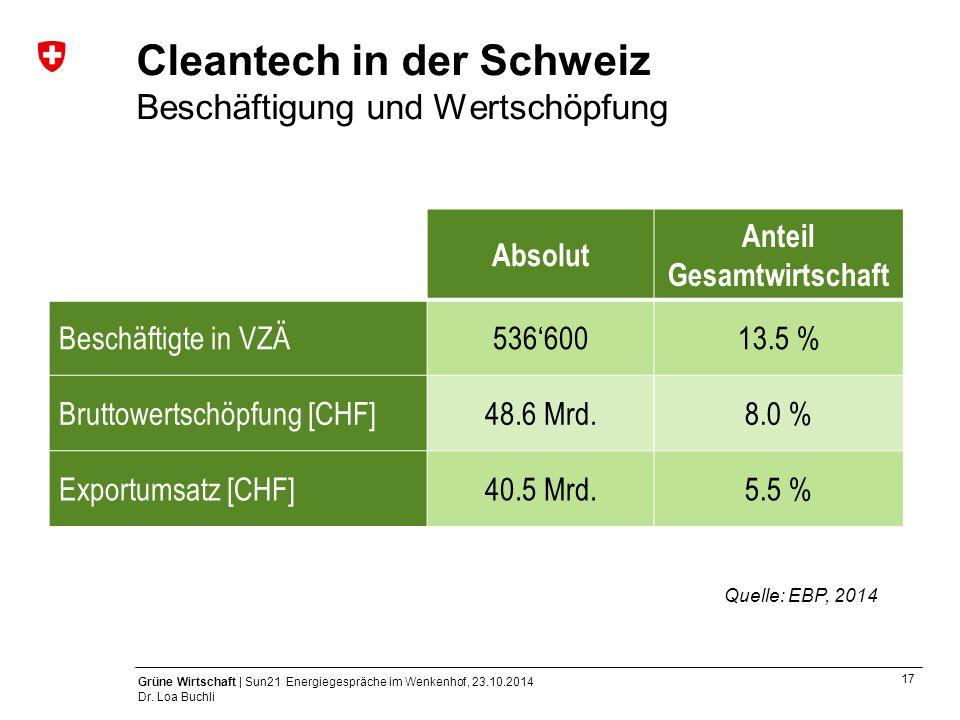 17 Grüne Wirtschaft | Sun21 Energiegespräche im Wenkenhof, 23.10.2014 Dr. Loa Buchli Cleantech in der Schweiz Beschäftigung und Wertschöpfung Quelle: