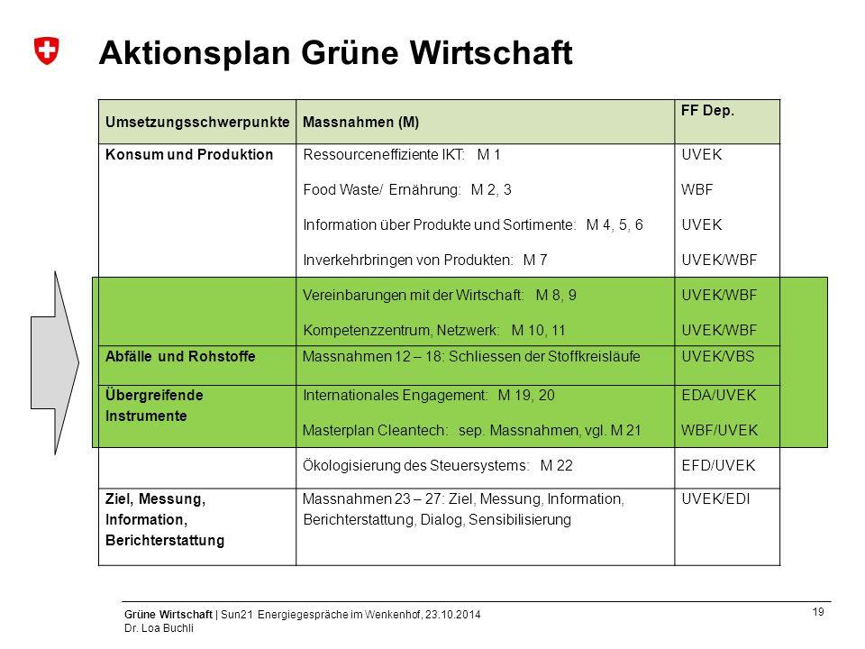 19 Grüne Wirtschaft | Sun21 Energiegespräche im Wenkenhof, 23.10.2014 Dr. Loa Buchli Aktionsplan Grüne Wirtschaft UmsetzungsschwerpunkteMassnahmen (M)