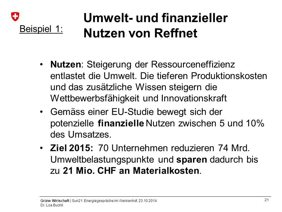 21 Grüne Wirtschaft | Sun21 Energiegespräche im Wenkenhof, 23.10.2014 Dr. Loa Buchli Umwelt- und finanzieller Nutzen von Reffnet Nutzen: Steigerung de