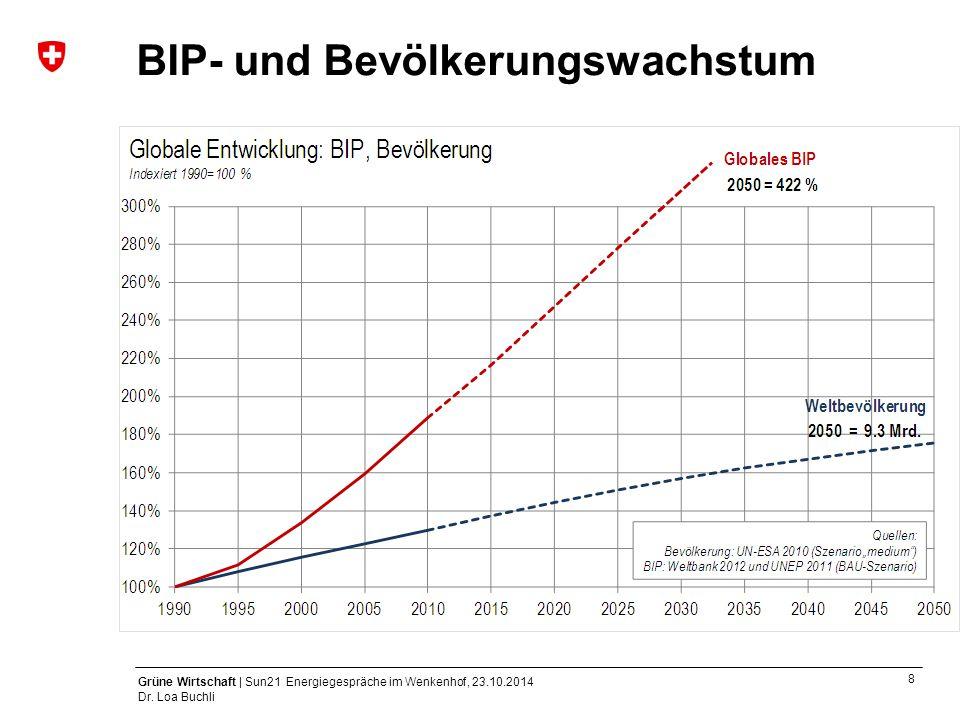 8 Grüne Wirtschaft | Sun21 Energiegespräche im Wenkenhof, 23.10.2014 Dr. Loa Buchli BIP- und Bevölkerungswachstum