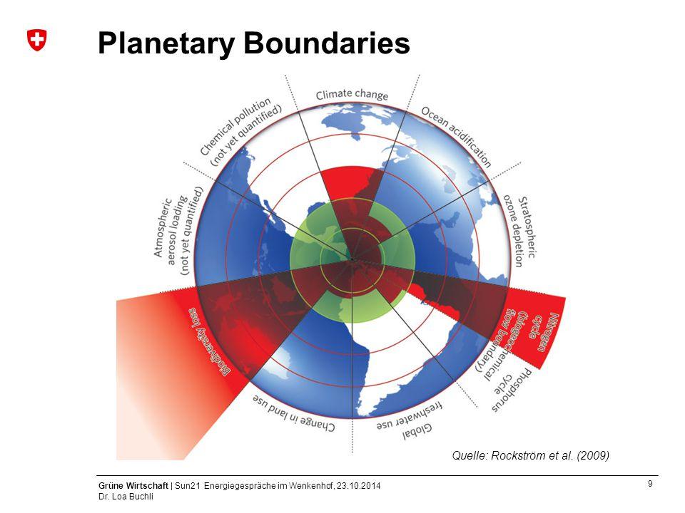 9 Grüne Wirtschaft | Sun21 Energiegespräche im Wenkenhof, 23.10.2014 Dr. Loa Buchli Planetary Boundaries Quelle: Rockström et al. (2009)