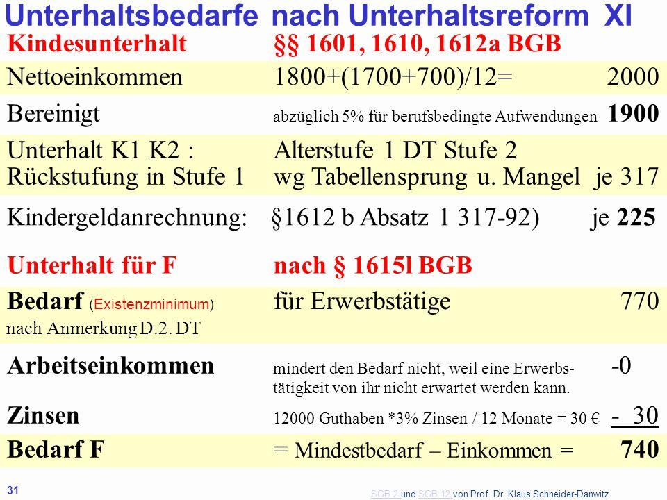 SGB 2 SGB 2 und SGB 12 von Prof. Dr. Klaus Schneider-DanwitzSGB 12 31 Kindesunterhalt§§ 1601, 1610, 1612a BGB Nettoeinkommen1800+(1700+700)/12=2000 Be