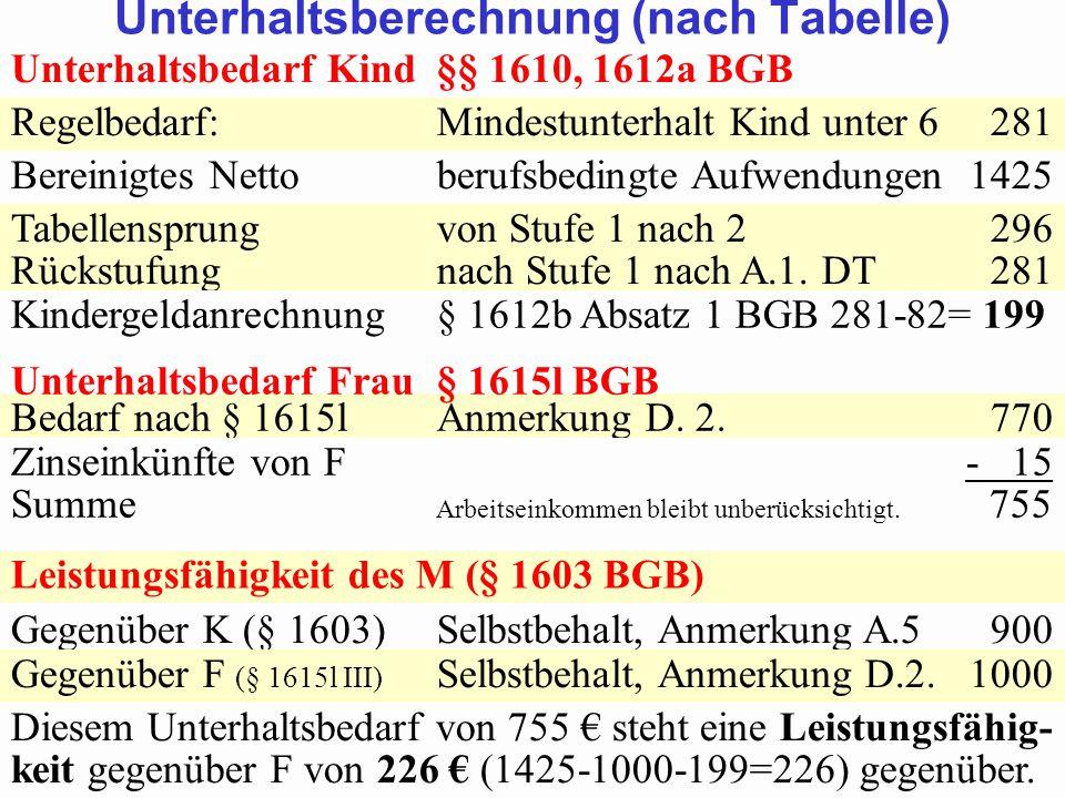SGB 2 SGB 2 und SGB 12 von Prof. Dr. Klaus Schneider-DanwitzSGB 12 46 Unterhaltsbedarf Kind§§ 1610, 1612a BGB Regelbedarf:Mindestunterhalt Kind unter