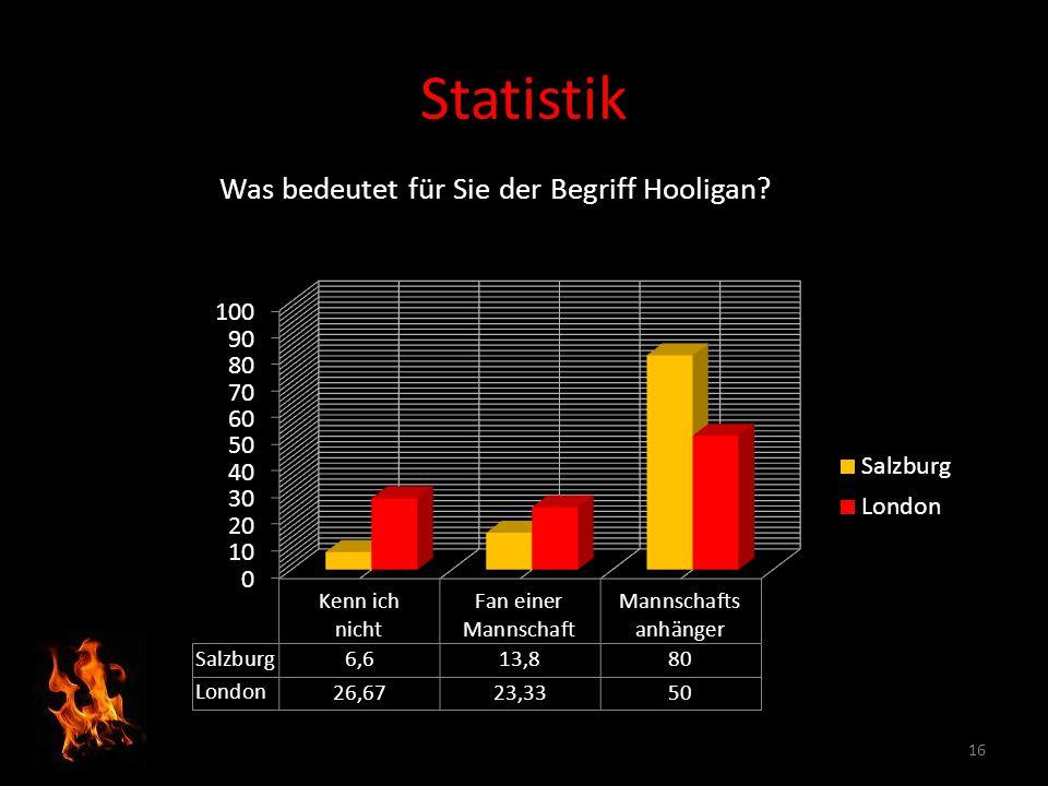 16 Statistik Was bedeutet für Sie der Begriff Hooligan?