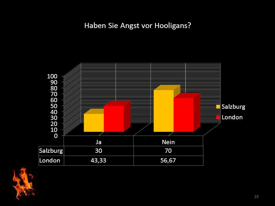 Haben Sie Angst vor Hooligans? 19