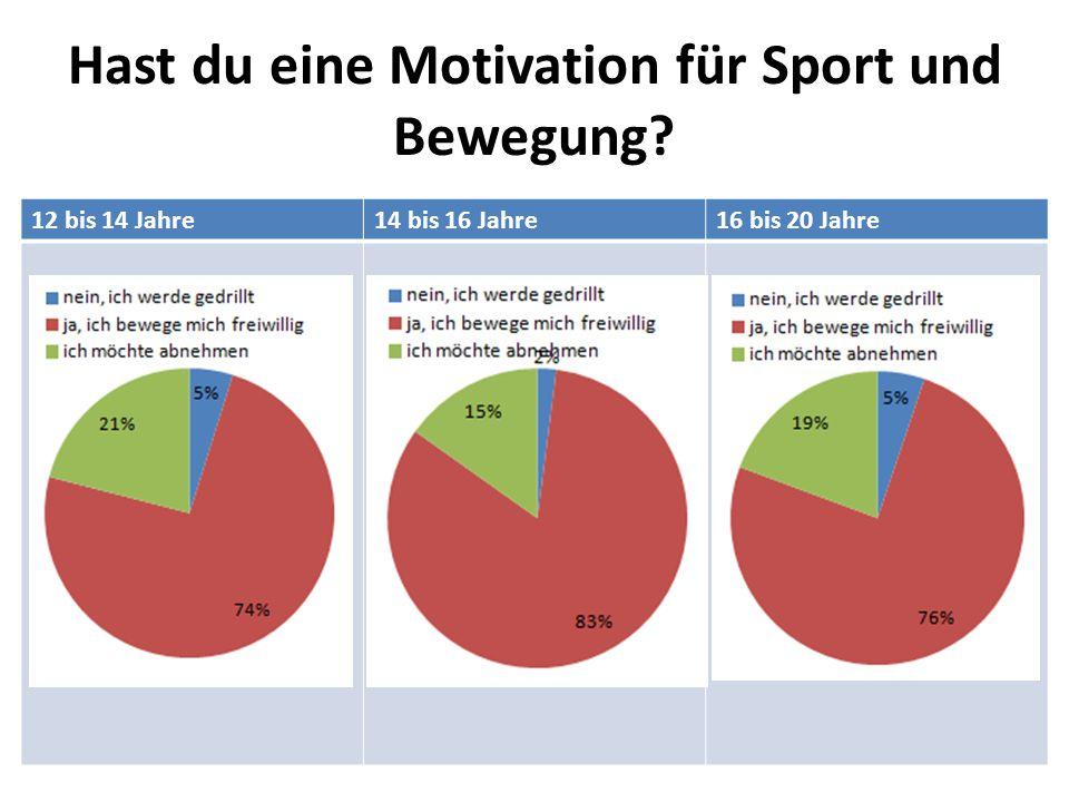Hast du eine Motivation für Sport und Bewegung? 12 bis 14 Jahre14 bis 16 Jahre16 bis 20 Jahre