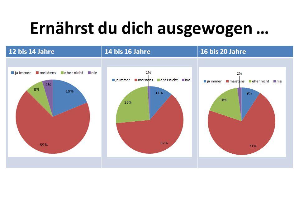 Wie viele Mahlzeiten isst du? 12 bis 14 Jahre14 bis 16 Jahre16 bis 20 Jahre