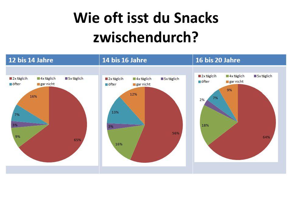 Wie oft isst du Snacks zwischendurch? 12 bis 14 Jahre14 bis 16 Jahre16 bis 20 Jahre