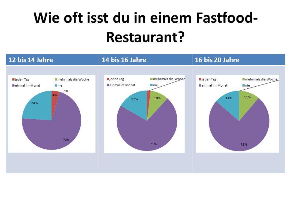 Wo bevorzugst du zu essen? 12 bis 14 Jahre14 bis 16 Jahre16 bis 20 Jahre