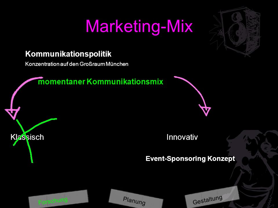 Marketing-Mix Kommunikationspolitik Konzentration auf den Großraum München momentaner Kommunikationsmix Klassisch Innovativ Event-Sponsoring Konzept P