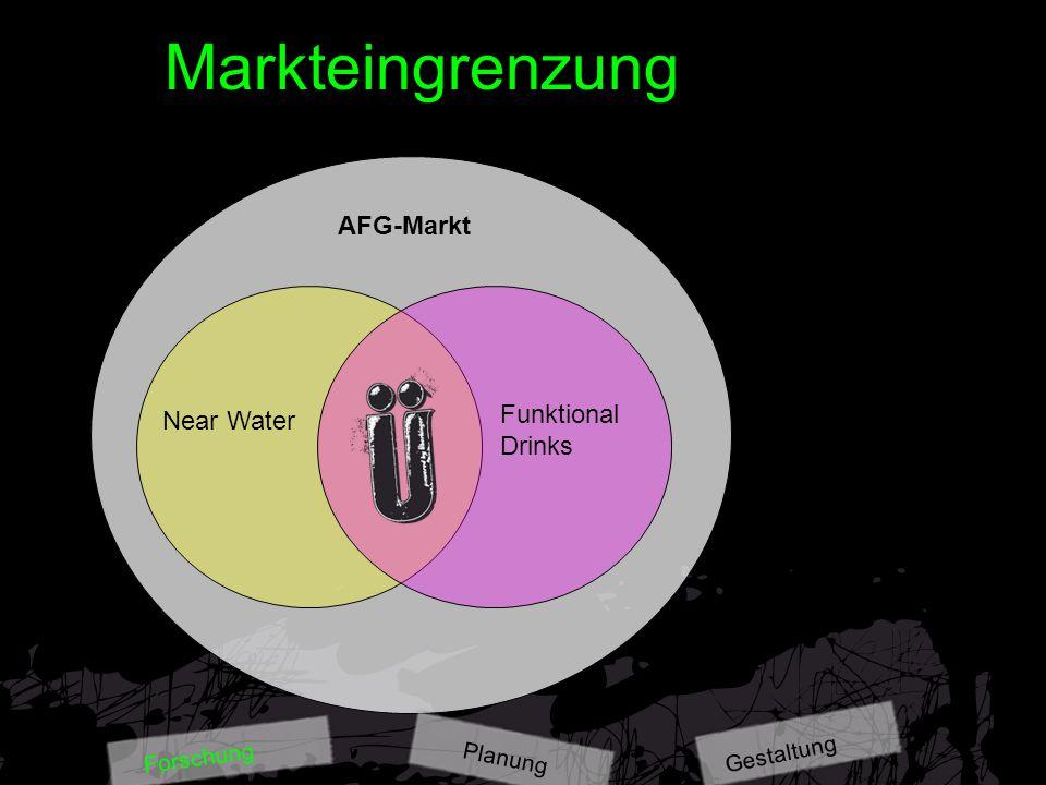 """Marktüberblick Absatz Mineralbrunnengetränke 2006 2006 trank jeder Deutsche 291,5 l alkoholfreie Getränke* Pro-Kopf-Verbrauch stieg um 1,3 % Umsatz der gesamten AFG-Branche wuchs 2006 um 7,1% """"neue Segmente wie Functional Drinks und Near Water boomen (12,4% des Gesamt-AFG-Marktes ) * wafg Gestaltung Planung Forschung"""