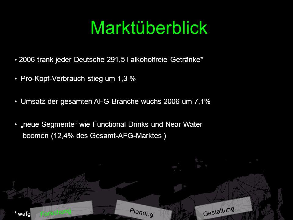 Marktüberblick Absatz Mineralbrunnengetränke 2006 2006 trank jeder Deutsche 291,5 l alkoholfreie Getränke* Pro-Kopf-Verbrauch stieg um 1,3 % Umsatz de