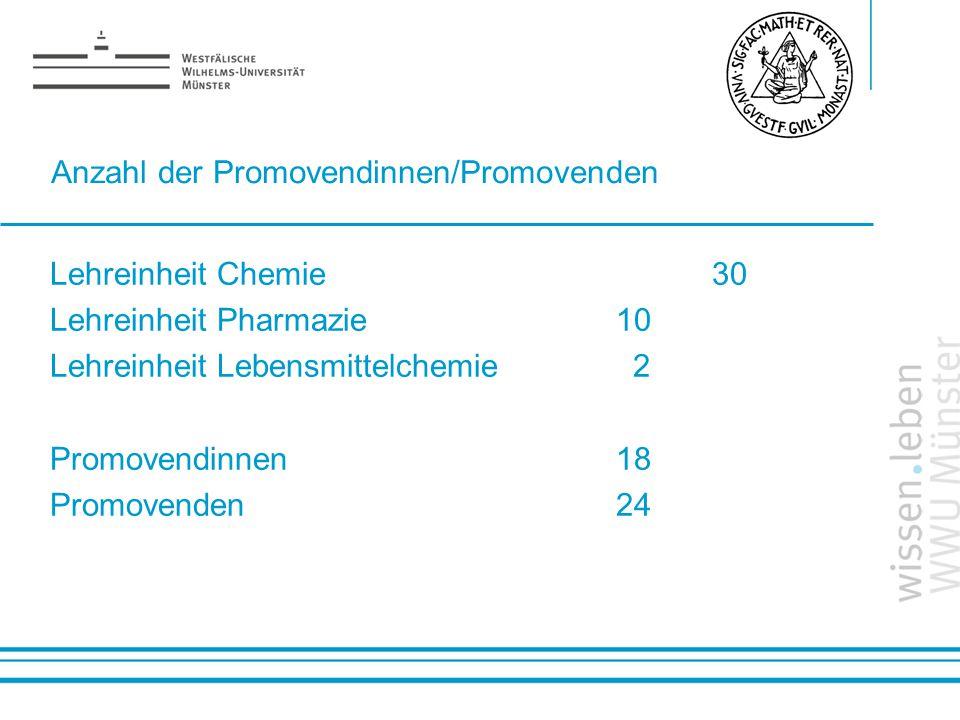 Name: der Referentin / des Referenten Anzahl der Promovendinnen/Promovenden Lehreinheit Chemie 30 Lehreinheit Pharmazie 10 Lehreinheit Lebensmittelche