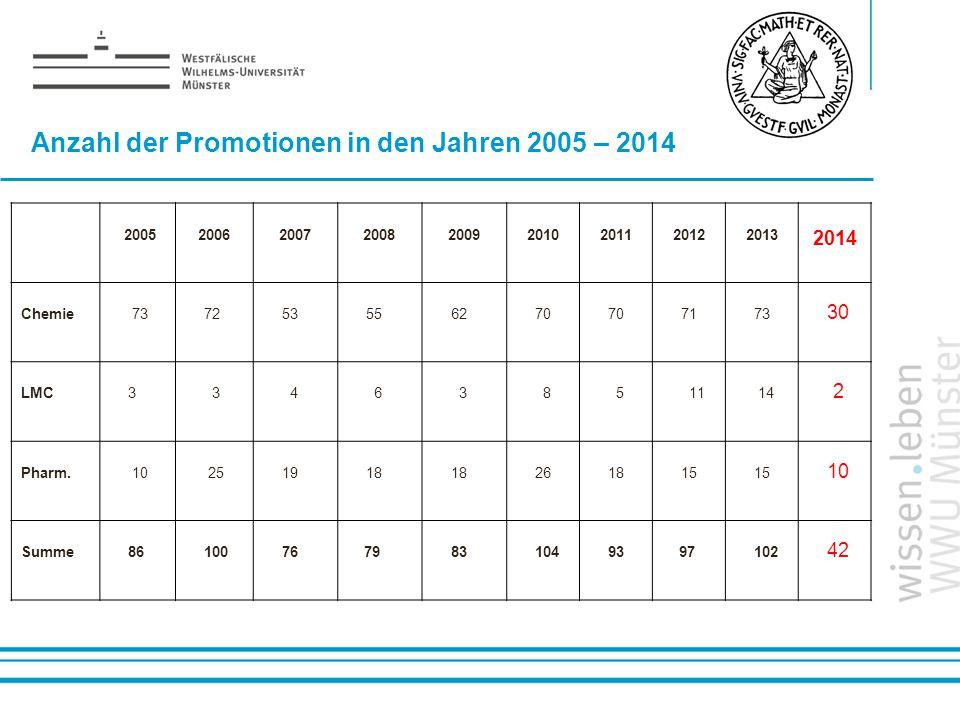 Name: der Referentin / des Referenten Anzahl der Promotionen in den Jahren 2005 – 2014 200520062007200820092010201120122013 2014 Chemie 737253556270 7