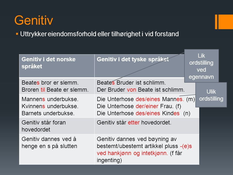 Genitiv  Uttrykker eiendomsforhold eller tilhørighet i vid forstand Genitiv i det norske språket Genitiv i det tyske språket Beates bror er slemm.