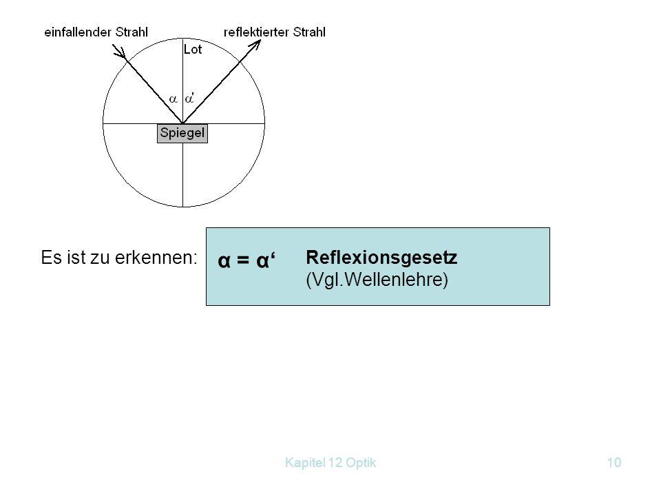 Kapitel 12 Optik9 12.2 Geometrische Optik 12.2.1 Reflexion und Brechung: Reflexionsgesetz am ebenen Spiegel: Die Linse +50 wird etwa 13cm vor der Expe