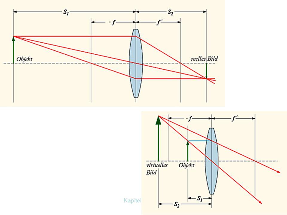 Kapitel 12 Optik26 Welche Bilder ergeben sich ? g > 2fg < f g = 2fg = f f < g < 2f verkehrt, verkleinert, reell verkehrt, gleich groß, reell verkehrt,