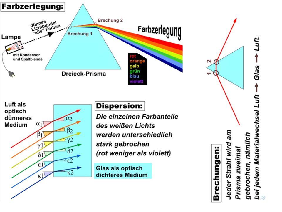 Kapitel 12 Optik32 7.Entferne die Vereinigungslinse! Stecke auf den Kondensor hintereinander Farbgläser und vergleiche mit dem ursprünglichen Spektrum