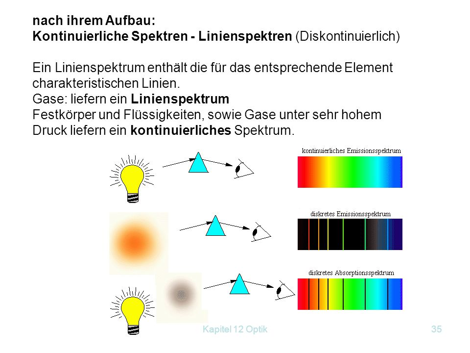 Kapitel 12 Optik34 nach ihrer Entstehung: Emissionsspektren und Absorptionsspektren Körper, die Licht aussenden liefern ein Emissionsspektrum. Beispie
