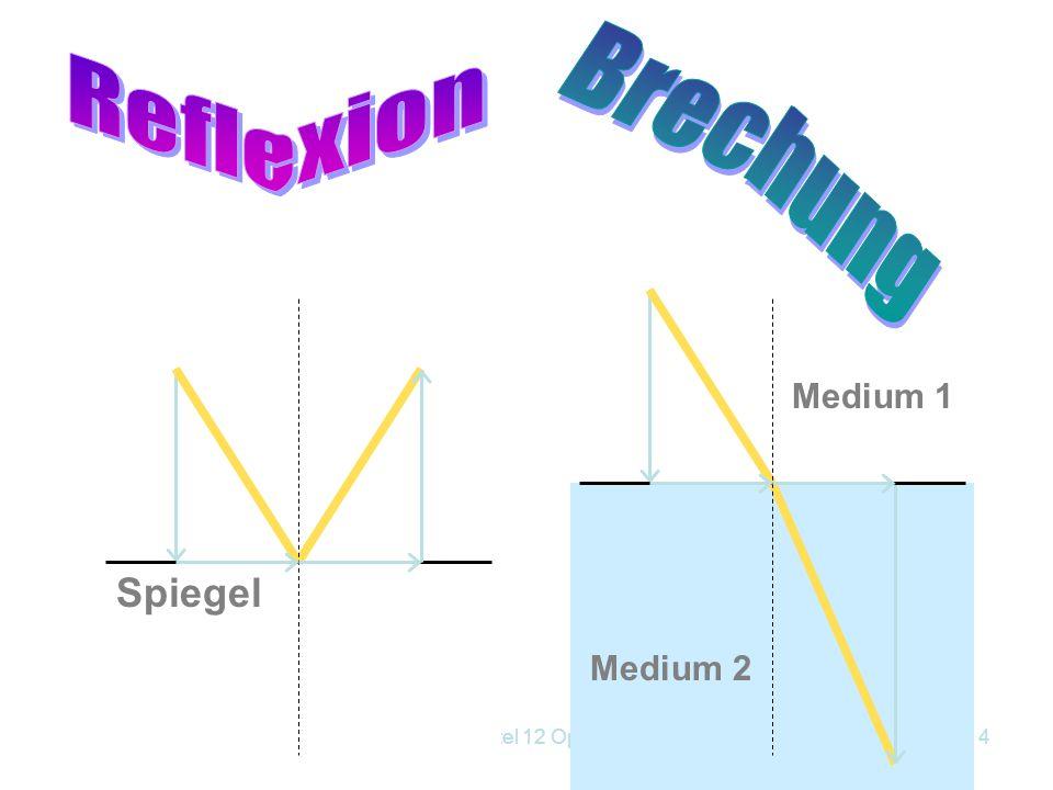 Kapitel 12 Optik3 Abnahme Beleuchtungsstärke