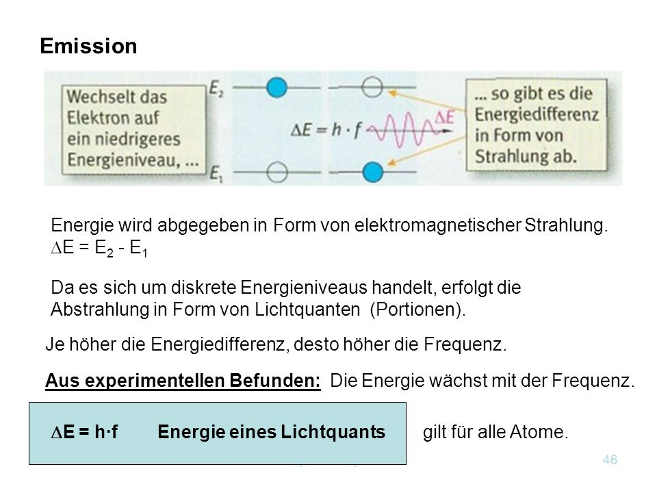 Kapitel 12 Optik45 Anregung eines Elektrons Zufuhr von Energie: Stoß, Wärme, Licht, … Absorption