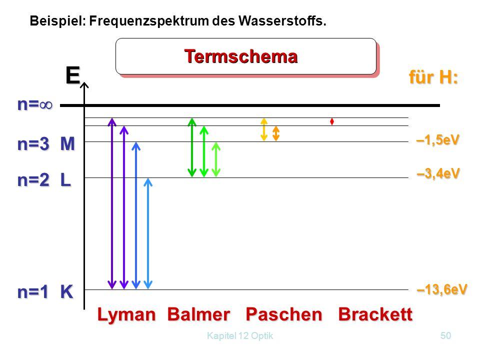 Kapitel 12 Optik49 Die Wellenlängen des sichtbaren Lichts: UV (Ultraviolett)BlauRotIR (Infrarot) 400 nm800 nm Beispiel: Frequenzspektrum des Wassersto