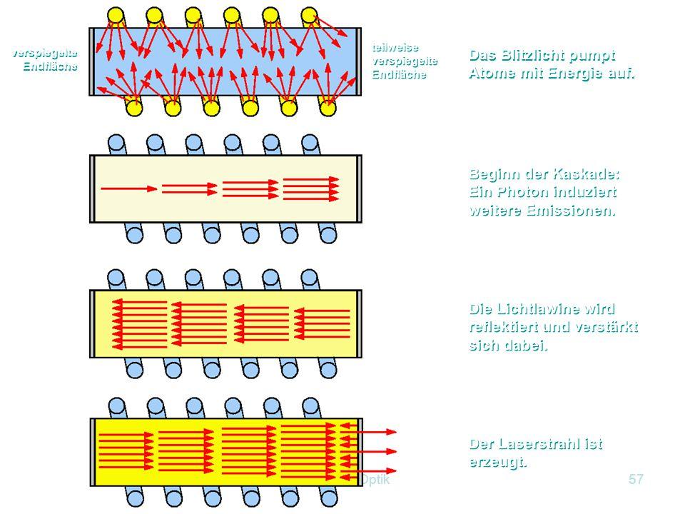 Kapitel 12 Optik56 Vorgang: Man pumpt zunächst auf das höhere Energieniveau E 2. Dort beträgt die Verweildauer 10 -8 s. Darauf wechseln sie in das met