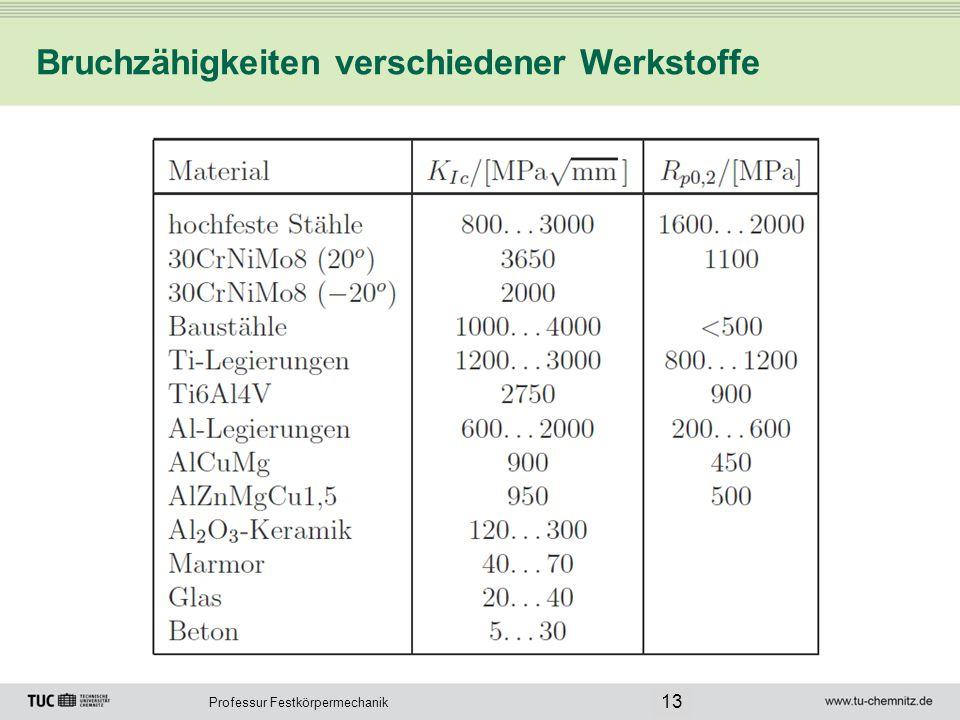 Professur Festkörpermechanik Bruchzähigkeiten verschiedener Werkstoffe 13