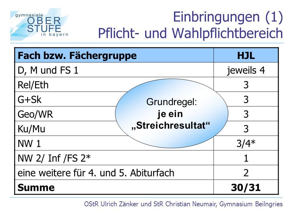 Einbringungen (1) Pflicht- und Wahlpflichtbereich OStR Ulrich Zänker und StR Christian Neumair, Gymnasium Beilngries Fach bzw. FächergruppeHJL D, M un
