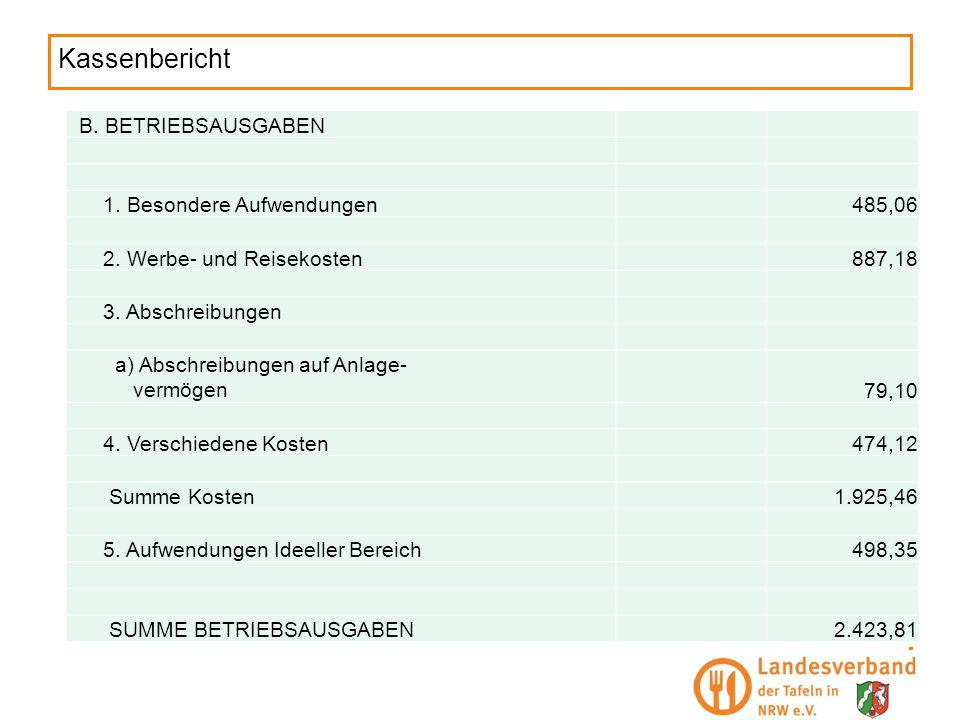 Kassenbericht B. BETRIEBSAUSGABEN 1. Besondere Aufwendungen485,06 2. Werbe- und Reisekosten887,18 3. Abschreibungen a) Abschreibungen auf Anlage- verm