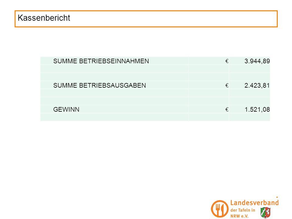 Kassenbericht SUMME BETRIEBSEINNAHMEN € 3.944,89 SUMME BETRIEBSAUSGABEN € 2.423,81 GEWINN € 1.521,08
