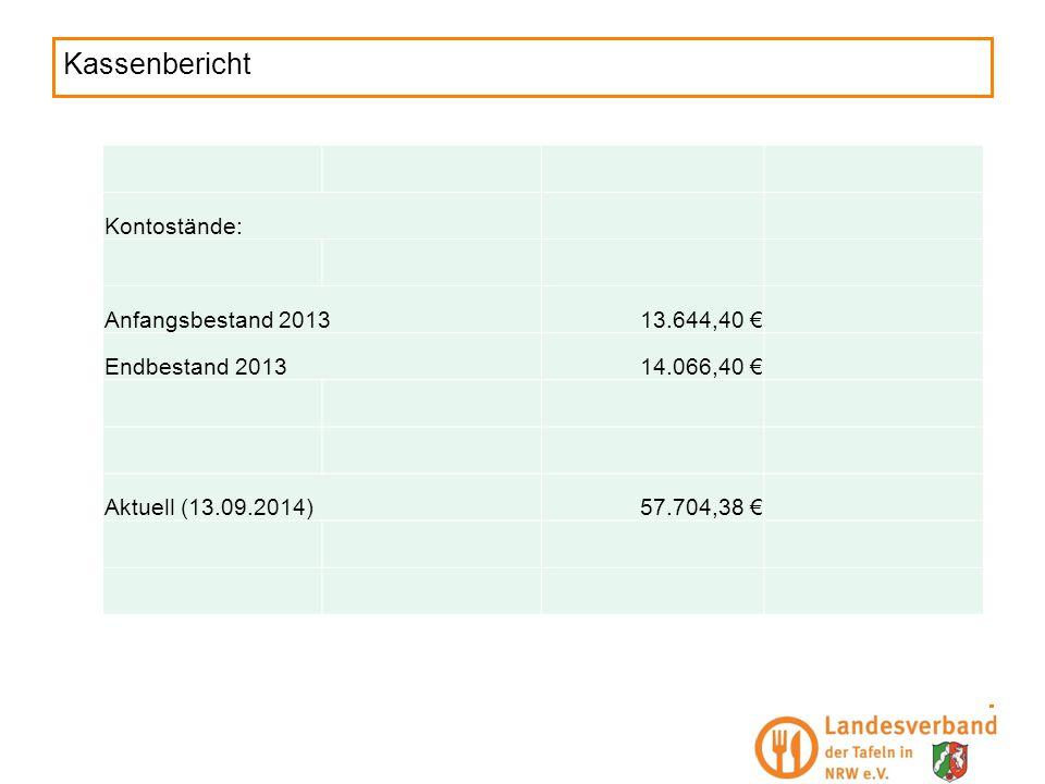 Kassenbericht Kontostände: Anfangsbestand 201313.644,40 € Endbestand 201314.066,40 € Aktuell (13.09.2014)57.704,38 €