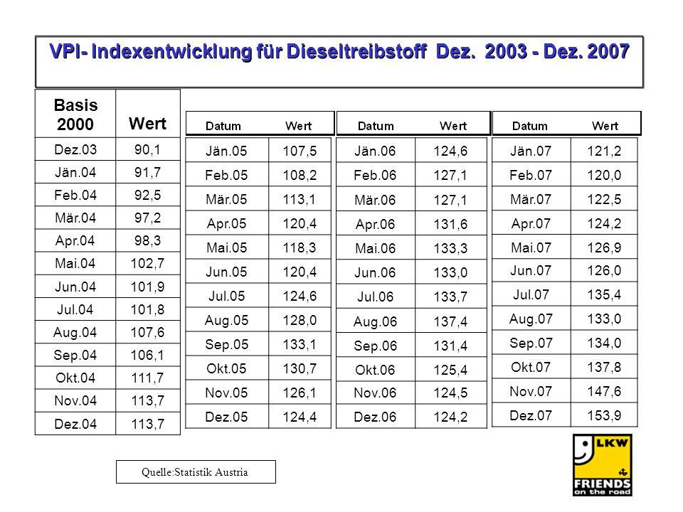 Quelle:Statistik Austria Jän.05107,5 Feb.05108,2 Mär.05113,1 Apr.05120,4 Mai.05118,3 Jun.05120,4 Jul.05124,6 Aug.05128,0 Sep.05133,1 Okt.05130,7 Nov.05126,1 Dez.05124,4 Basis 2000Wert Dez.0390,1 Jän.0491,7 Feb.0492,5 Mär.0497,2 Apr.0498,3 Mai.04102,7 Jun.04101,9 Jul.04101,8 Aug.04107,6 Sep.04106,1 Okt.04111,7 Nov.04113,7 Dez.04113,7 Jän.06124,6 Feb.06127,1 Mär.06127,1 Apr.06131,6 Mai.06133,3 Jun.06133,0 Jul.06133,7 Aug.06137,4 Sep.06131,4 Okt.06125,4 Nov.06124,5 Dez.06124,2 VPI- Indexentwicklung für Dieseltreibstoff Dez.