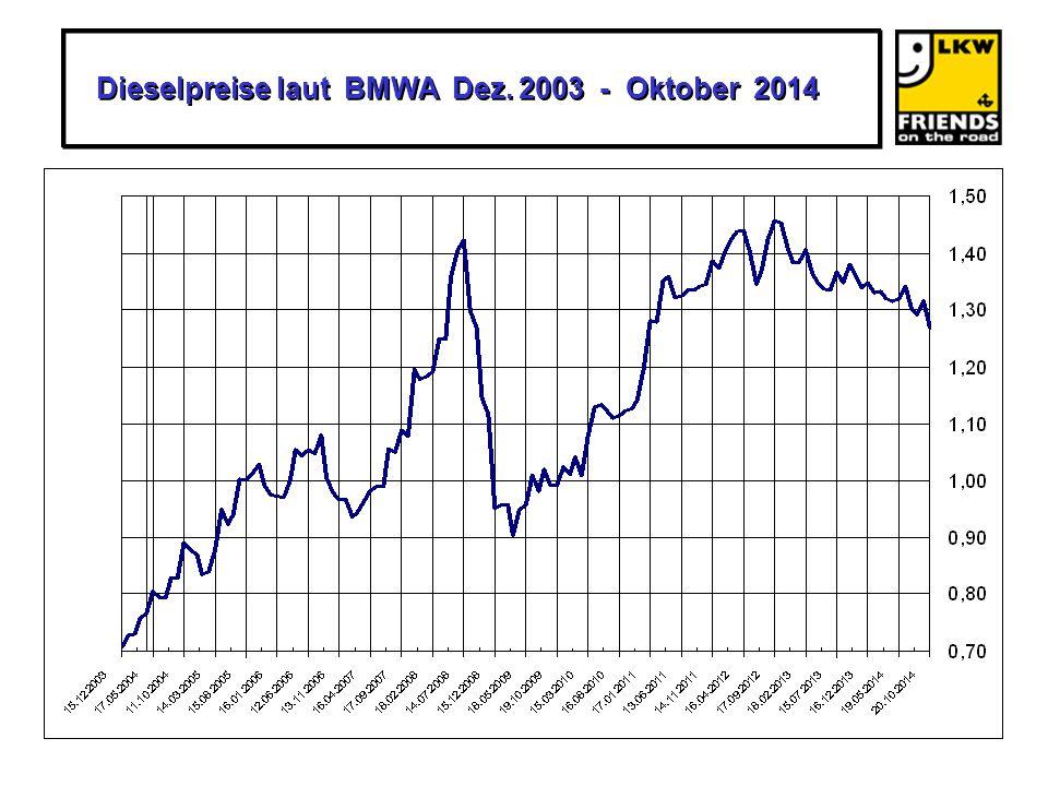 Dieselpreise laut BMWA Dez. 2003 - Oktober 2014 Dieselpreise laut BMWA Dez. 2003 - Oktober 2014