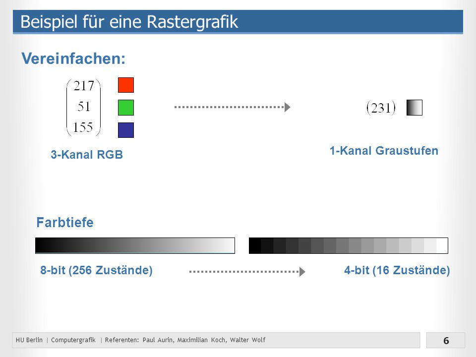 HU Berlin | Computergrafik | Referenten: Paul Aurin, Maximilian Koch, Walter Wolf 6 Beispiel für eine Rastergrafik Vereinfachen: 3-Kanal RGB 1-Kanal Graustufen 8-bit (256 Zustände) Farbtiefe 4-bit (16 Zustände)